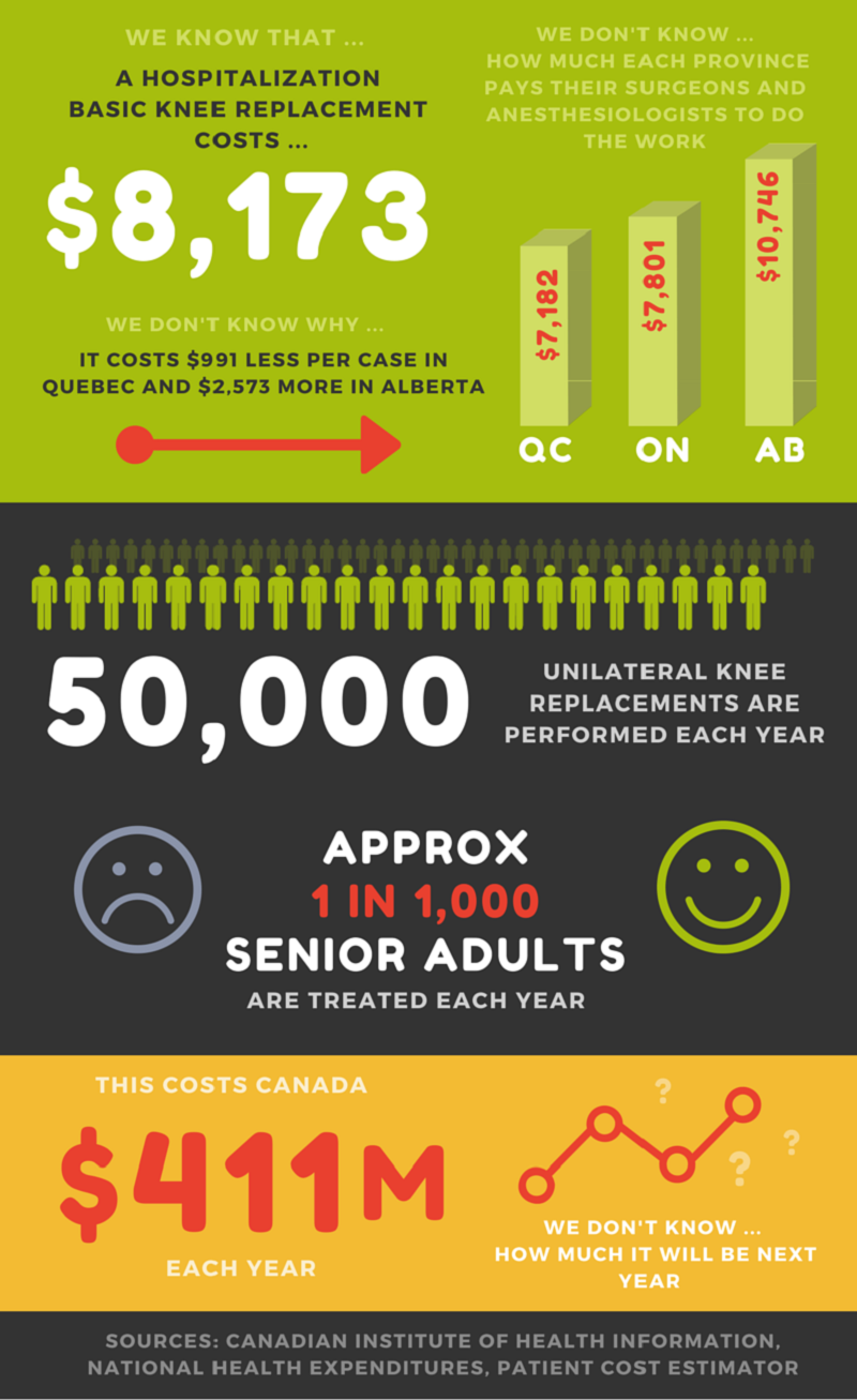The Cost of Knee Replacements in Canada